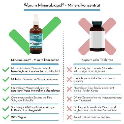 MineraLiquid Vorteile gegenueber Mineralkapseln min
